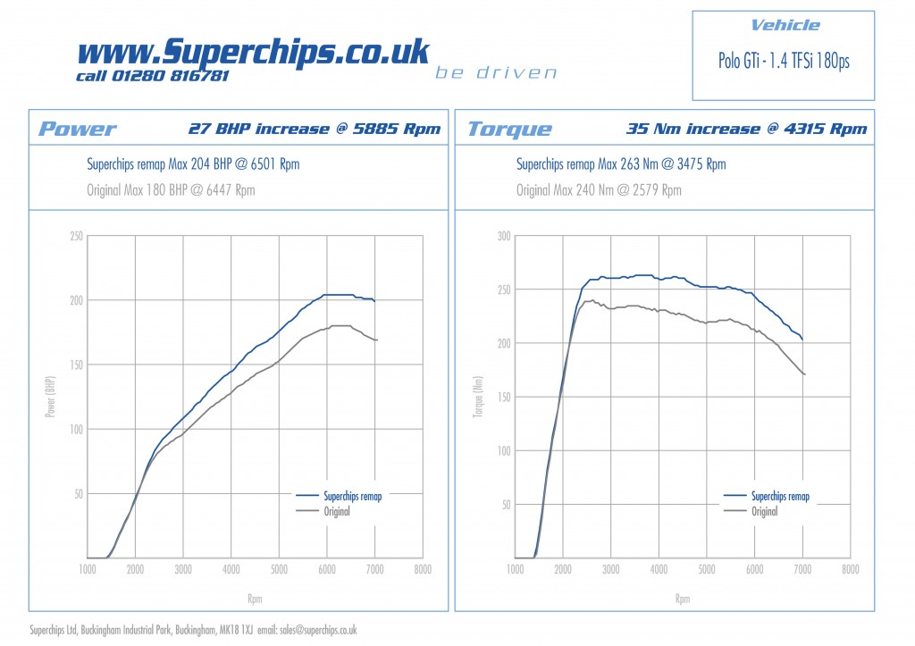 Superchips performance graph