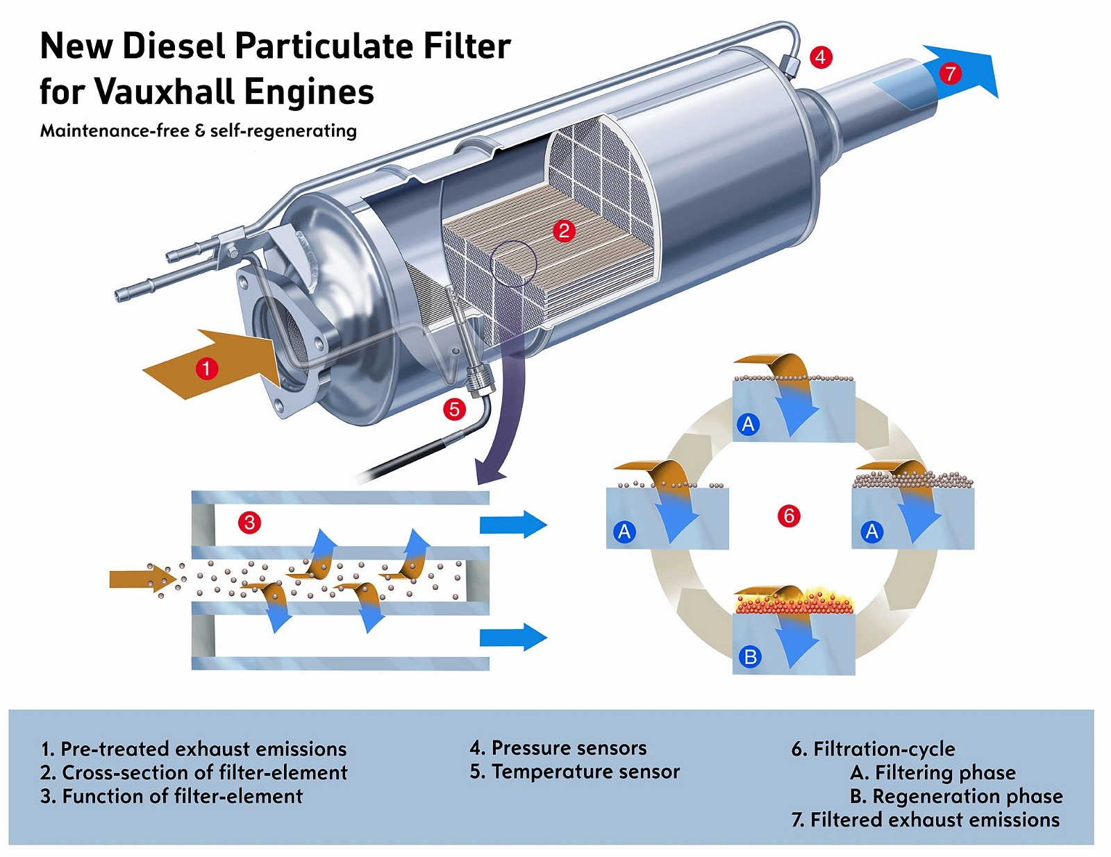 diesel particulate filter archives green flag 2007 audi a4 engine diagram 2007 Audi Q7 Recalls
